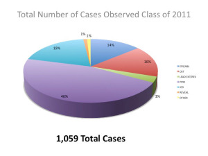 cases-observed